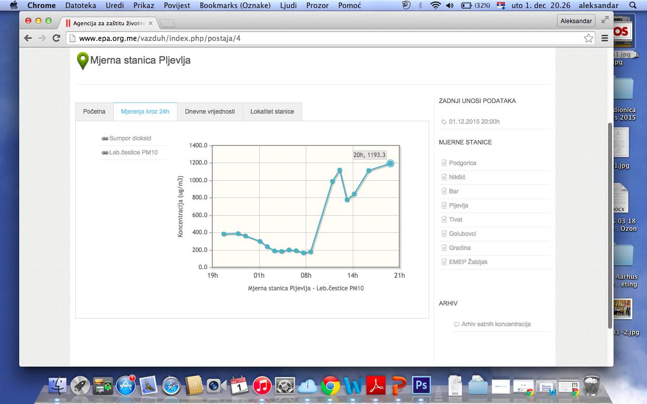 Rezultati zvaničnog mjerenja koncentracija PM10 čestica kroz 24 h (izvor: www.epa.org.me/vazduh)